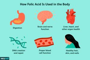 folic-acid-in-body
